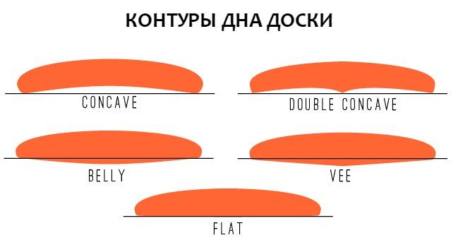 bottom-contours